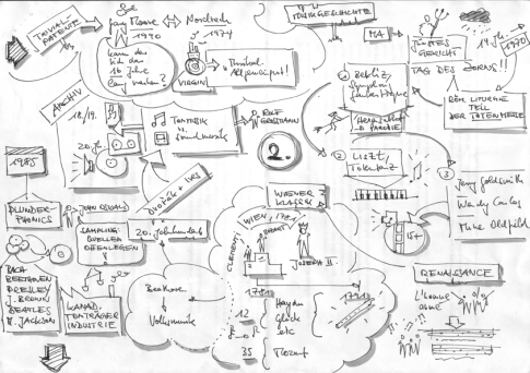 Pop will eat itself - Sketchnote S. 2 - Re:publica 15